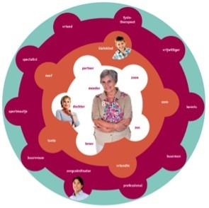 ! Zorgom.nl voor mantelzorgers: hét online platform om zorg te verdelen