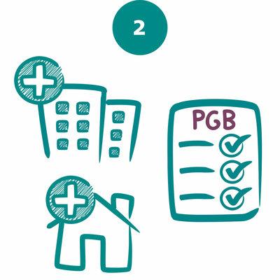 Een zorgkantoor - Advies, financieren en organiseren langdurige zorg